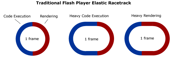 Flash Player Elastic Racetrack