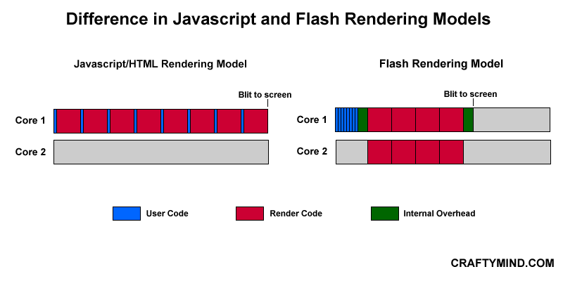 Javascript vs Flash Rendering Model